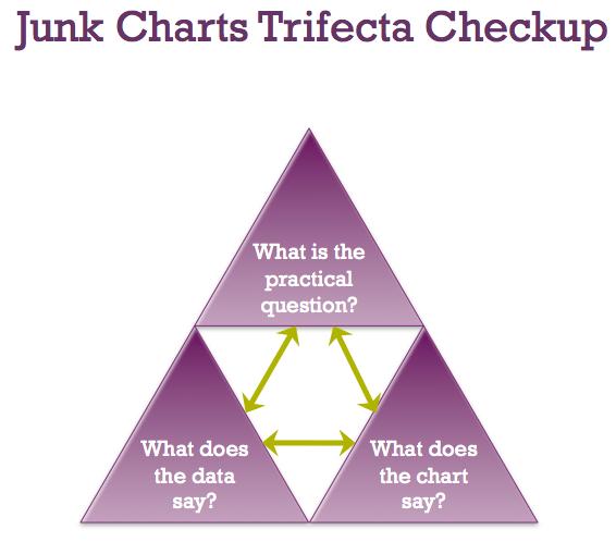 junkcharts trifecta