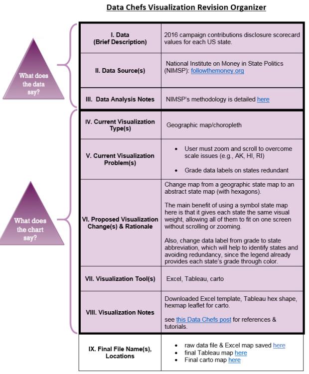 Data Chefs Viz Revision Organizer NIMSP