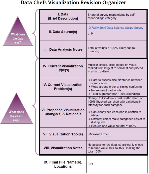 data-chefs-viz-revision-organizer-oreilly-age